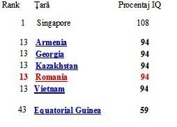 IQ români şi alţi