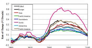 Clima! Tendinţa de schimbare a temperaturii este în creștere și va continua să fie aşa, după cum se vede de aici, marcat cu linie groasă gri. Acest model prezintă perioade măsurate de 40 de ani, un interval de timp care reflectă durata medie de viata a oamenilor.