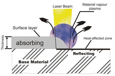 Sablarea cu laser