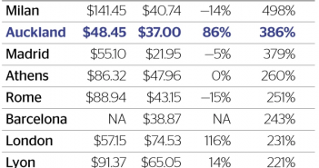 Uber si alte firme de rent a car
